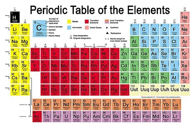 note elements 57 71 and 89 to 103 classified respectively under the denominations lanthanides and actinides are generally grouped together off the main - Periodic Table Of Elements Years